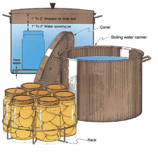 water bath canning apparatus