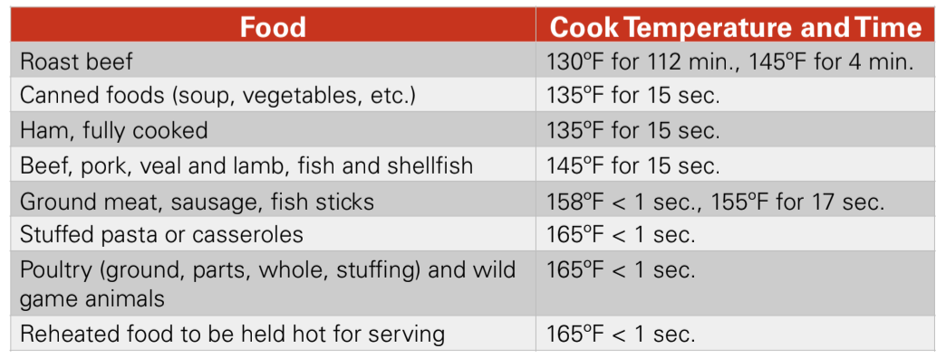 Cooking temps and times