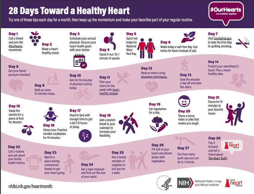 Healthy Heart chart